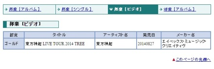140910 Tohoshinki LIVE TOUR 2014 TREE DVD has been Certified GOLD by RIAJ for 1408!