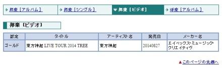 140910 Tohoshinki LIVE TOUR 2014 TREE DVD has been Certified GOLD by RIAJ for 1408!