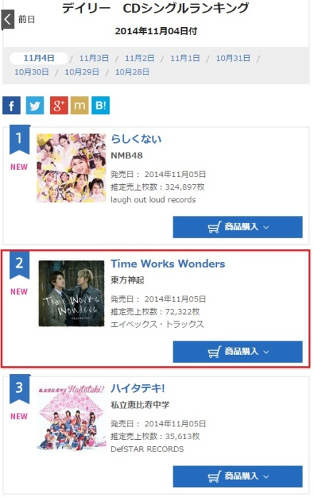 141105 Oricon Daily Ranking for (141104) Singles No.2 Time Works Wonders with 72,322 copies 000