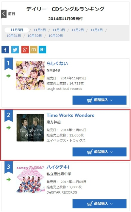 141106 Oricon Daily Ranking for (141105) Singles No.2 Time Works Wonders with 12,656 copies 000