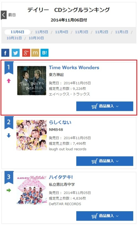 141107 Oricon Daily Ranking for (141106) Singles No.1 Time Works Wonders with 9,226 copies, Total 94,204 copies 000