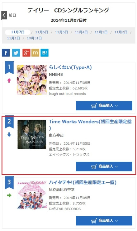 141108 Oricon Daily Ranking for (141107) Singles No.2 Time Works Wonders with 5,719 copies, Total 99,923 copies 000