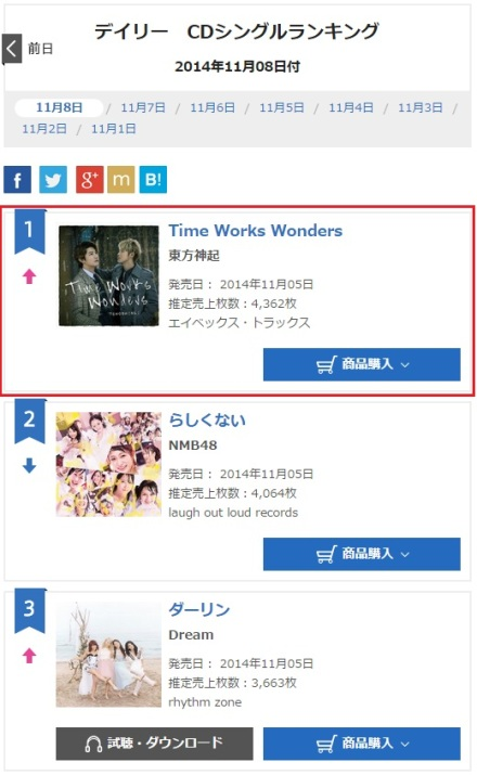 141109 Oricon Daily Ranking for (141108) Singles No.1 Time Works Wonders with 4,362 copies, Total 104,285 copies 000
