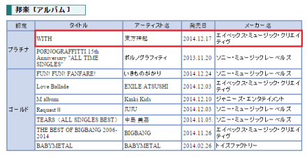 150115 Tohoshinki WITH gets Platinum by RIAJ for the month of December 000