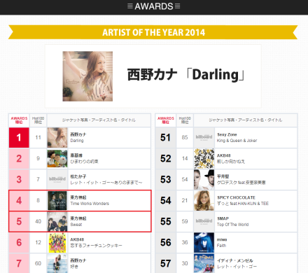 150116 Billboard Japan Artist of the Year 2014; No.4 & No.5 Tohoshinki 000