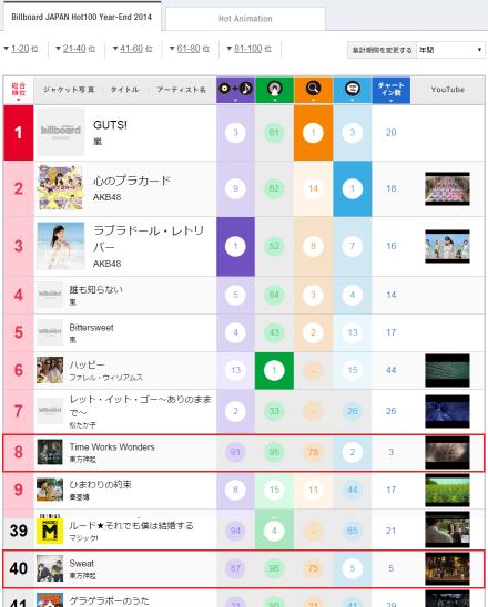 150116 Billboard Japan Hot100 Year-End 2014; No.8 & No.40 Tohoshinki 000