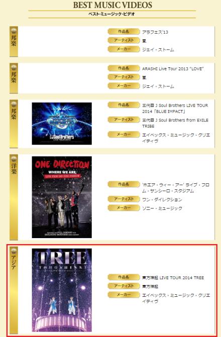 150302 Tohoshinki wins 5 crowns at the 29th Japan Gold Disc Award (2015) 003
