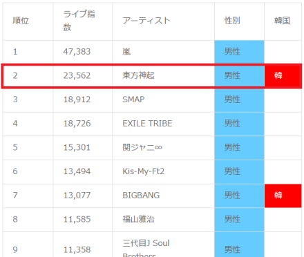 150313 or 141226 Tohoshinki as No.2 of Artists with the Most Hard to get Concert Tickets in Japan for 2014
