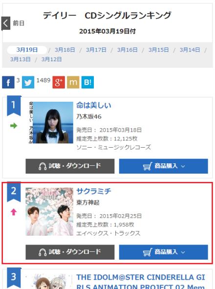 150320 Oricon Single Daily Ranking for 150319 No.2 SAKURAMICHI with 1,958 copies 000