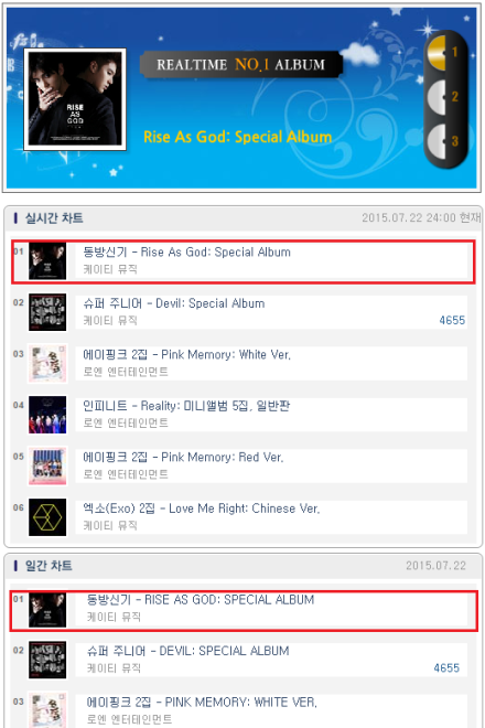 150723 Hanteo Daily Chart Sales of 150722, No.1 TVXQ! RISE AS GOD 000