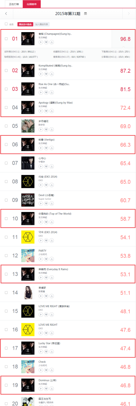 150806 Baidu King Music Chart, 2015 the 31st week (0727~0802); all top 4 belong to RISE AS GOD, with 9 out of 10 of the album songs in top 20!
