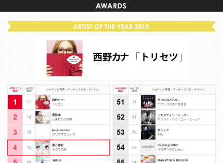 160115 Billboard Japan Artist of the Year 2015; No.4 Tohoshinki 000