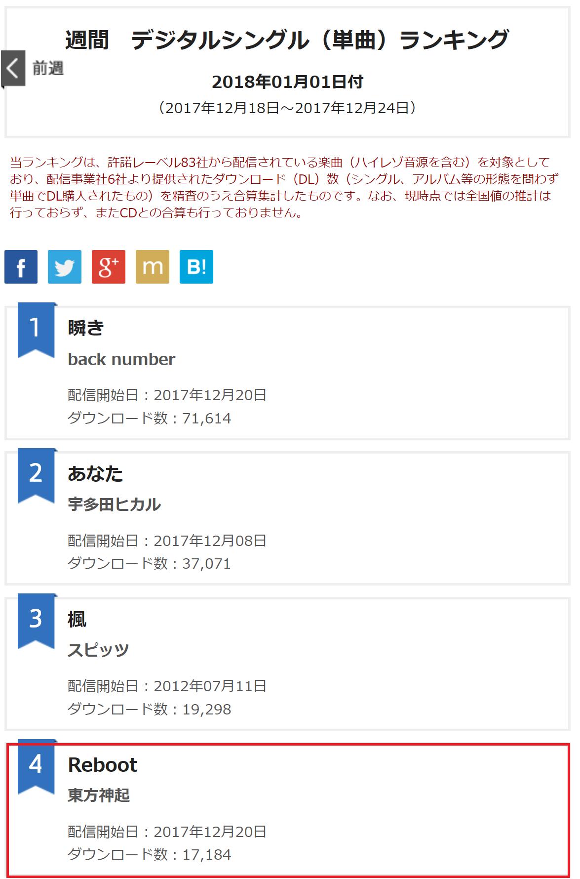 No3 東方神起