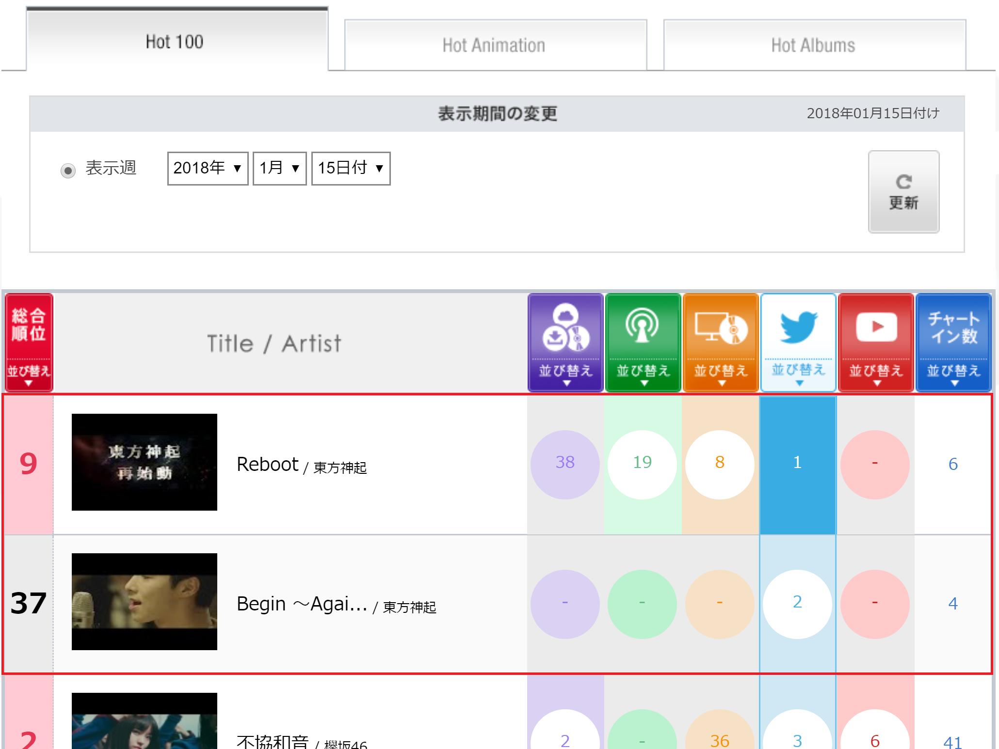 Top singles in japan